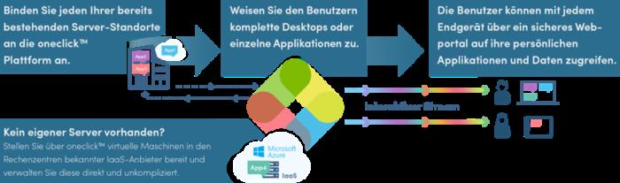 beschreibung interaktiver stream mit oneclick-cloud