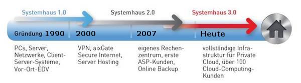 ComNet Grafik Zeitstrahl
