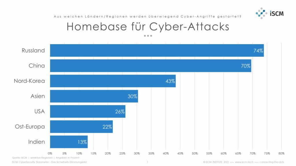 iSCM Grafik Homebase für Cyberattacks