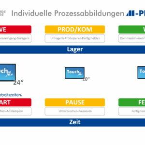 S&S Software und Service GmbH